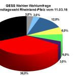 GESS Wahlumfrage zur Landtagswahl in Rheinland-Pfalz vom Juni 2016