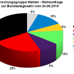 Forschungsgruppe Wahlen Wahlumfrage zur Bundestagswahl 2017 vom 24.06.2016