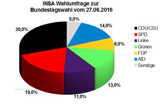 Neuste INSA Wahlprognose / Wahlumfrage zur Bundestagswahl vom 27. Juni 2016.