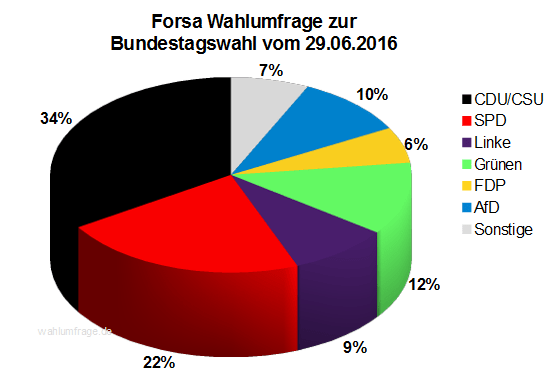 Aktuelle Forsa Wahlprognose / Wahlumfrage zur Bundestagswahl 2017 vom 29. Juni 2016.