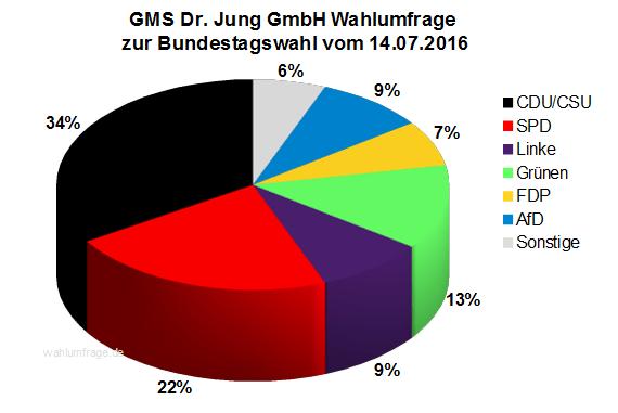 GMS Wahlumfrage / Wahlprognose zur Bundestagswahl 2017 vom 14.07.16