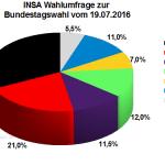 Neuste INSA Wahlprognose / Wahlumfrage zur Bundestagswahl vom 19. Juli 2016.