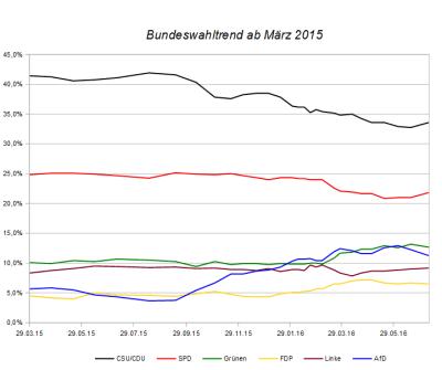 Entwicklung des Bundeswahltrends seit März 2015 – Stand 09. Juli 2016