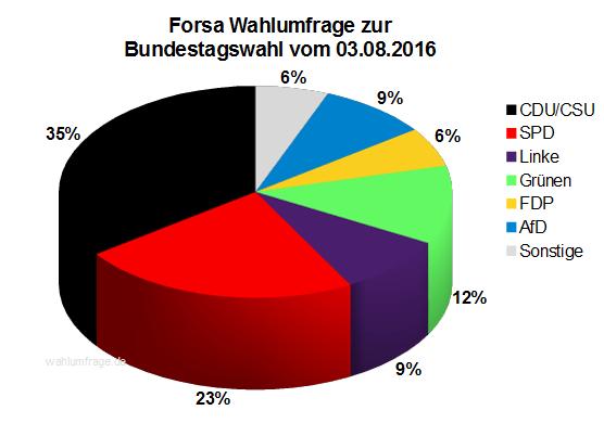 Aktuelle Forsa Wahlprognose / Wahlumfrage zur Bundestagswahl 2017 vom 03. August 2016.