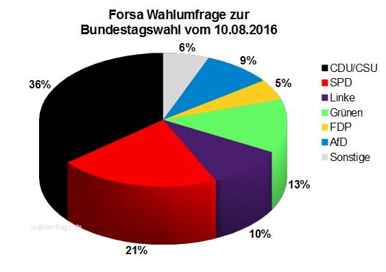 Aktuelle Forsa Wahlprognose / Wahlumfrage zur Bundestagswahl 2017 vom 10. August 2016.