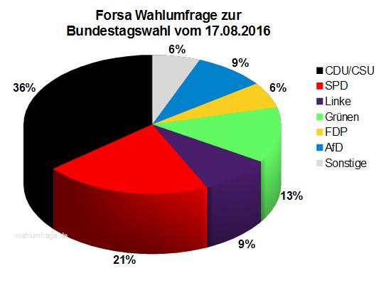 Aktuelle Forsa Wahlprognose / Wahlumfrage zur Bundestagswahl 2017 vom 17. August 2016.