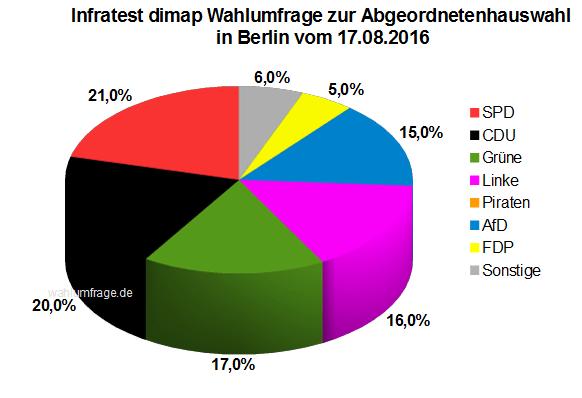 Neue Wahlumfrage zur Abgeordnetenhauswahl am 18. September 2016 in Berlin vom August 2016