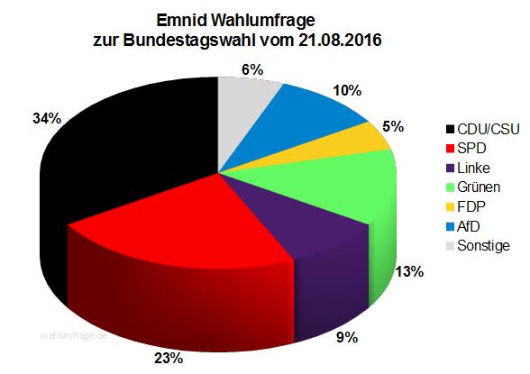 Neuste Emnid Wahlumfrage / Sonntagsfrage zur Bundestagswahl 2017 vom 21. August 2016.