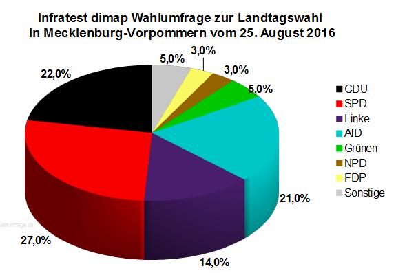 Neue Infratest dimap Wahlumfrage zur Landtagswahl 2016 in Mecklenburg-Vorpommern vom 25. August 2016