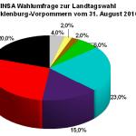 Neue INSA Wahlumfrage zur Landtagswahl 2016 in Mecklenburg-Vorpommern vom 31, August 2016