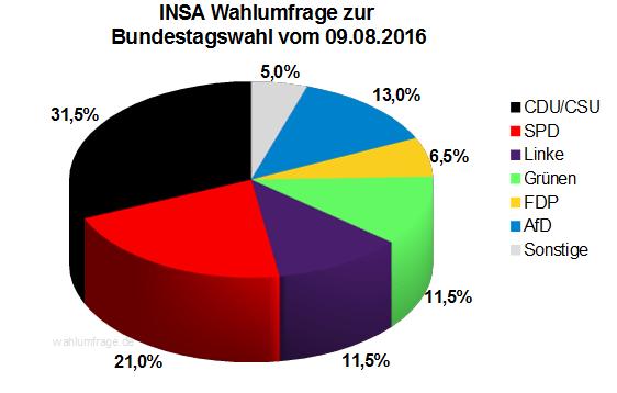 Neuste INSA Wahlprognose / Wahlumfrage zur Bundestagswahl vom 09. August 2016.