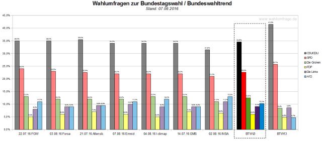 Der Bundeswahltrend vom 07. August 2016 mit allen verwendeten Wahlumfragen zur Bundestagswahl 2017.