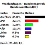 Bundeswahltrend vom 21.08.16