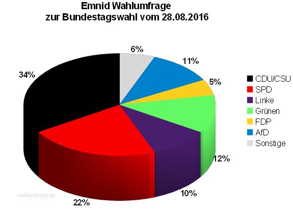 Neuste Emnid Wahlumfrage / Sonntagsfrage zur Bundestagswahl 2017 vom 28. August 2016.