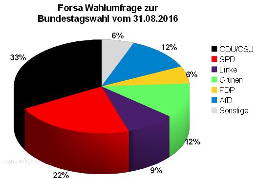 Aktuelle Forsa Wahlprognose / Wahlumfrage zur Bundestagswahl 2017 vom 31. August 2016.