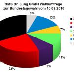 Neue GMS Wahlumfrage / Wahlprognose zur Bundestagswahl 2017 vom 15.05.16