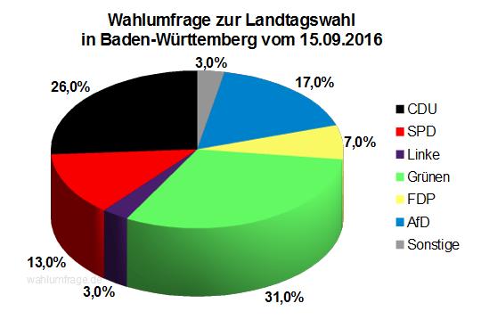 Infratest dimap Wahlumfrage vor der Landtagswahl in Baden-Württemberg vom 15.09.16