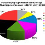 Letzte Forschungsgruppe Wahlen Wahlumfrage vor der Abgeordnetenhauswahl 2016 in Berlin vom 15.09.2016