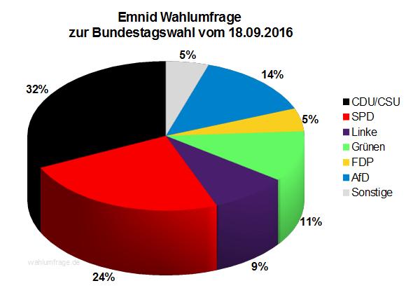 Neuste Emnid Wahlumfrage / Sonntagsfrage zur Bundestagswahl 2017 vom 18. September 2016.