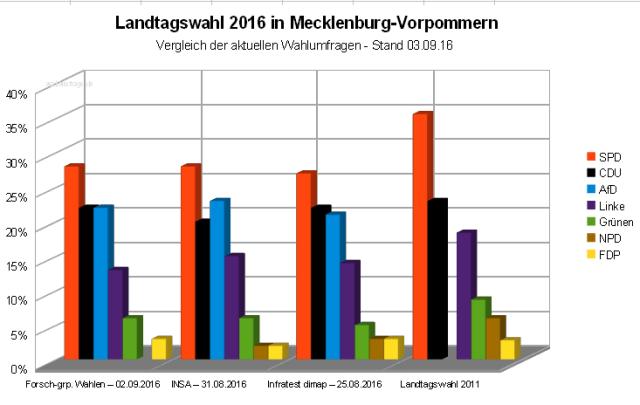 Vergleich der letzten Wahlprognosen vor der kommenden Landtagswahl am 04. September 2016 in Mecklenburg-Vorpommern.