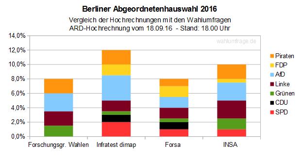 Berlin-Wahl 2016: ARD Hochrechnung vs. Wahlumfragen - Stand 18:00 Uhr