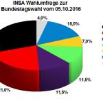 Neuste INSA Wahlprognose / Wahlumfrage zur Bundestagswahl vom 05. Oktober 2016.