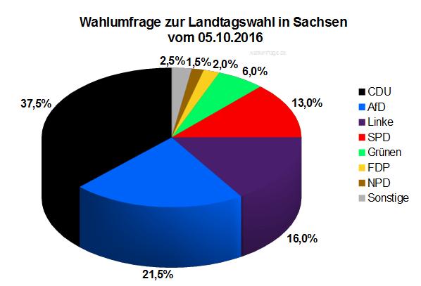 Aktuelle INSA Wahlumfrage zur Landtagswahl in Sachsen vom 05. Oktober 2016