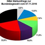 Aktuelle INSA Wahlprognose / Wahlumfrage zur Bundestagswahl vom 08. November 2016.
