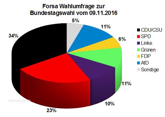 Aktuelle Forsa Wahlprognose / Wahlumfrage zur Bundestagswahl 2017 vom 09. November 2016.