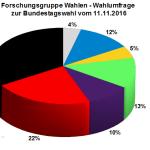 Forschungsgruppe Wahlen Wahlumfrage zur Bundestagswahl 2017 vom 11.11.2016