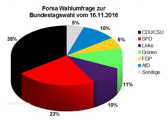 Aktuelle Forsa Wahlprognose / Wahlumfrage zur Bundestagswahl 2017 vom 16. November 2016.