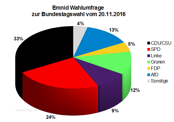Neuste Emnid Wahlumfrage / Sonntagsfrage zur Bundestagswahl 2017 vom 20. November 2016.