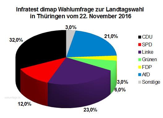 Aktuelle Infratest dimap Wahlumfrage zur Landtagswahl in Thüringen vom 22. November 2016