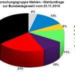 Forschungsgruppe Wahlen Wahlumfrage zur Bundestagswahl 2017 vom 25.11.2016