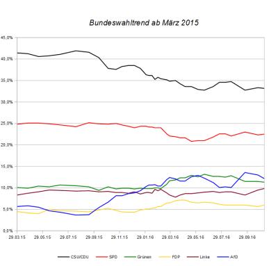 Entwicklung des Bundeswahltrends seit März 2015 – Stand 08. November 2016