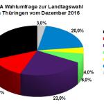 Aktuelle INSA Wahlumfrage zur Landtagswahl in Thüringen vom Dezember 2016