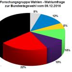 Forschungsgruppe Wahlen Wahlumfrage zur Bundestagswahl 2017 vom 09.12.2016