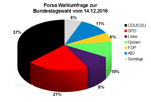 Aktuelle Forsa Wahlprognose / Wahlumfrage zur Bundestagswahl 2017 vom 14. Dezember 2016.