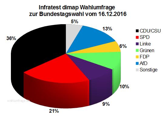 Aktuelle Infratest dimap Wahlumfrage zur Bundestagswahl 2017 – 16. Dezember 2016.