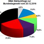 Aktuelle INSA Wahlumfrage / Wahlprognose zur Bundestagswahl 2017 vom 20. Dezember 2016.