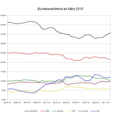 Entwicklung des Bundeswahltrends seit März 2015 – Stand 28. Dezember 2016