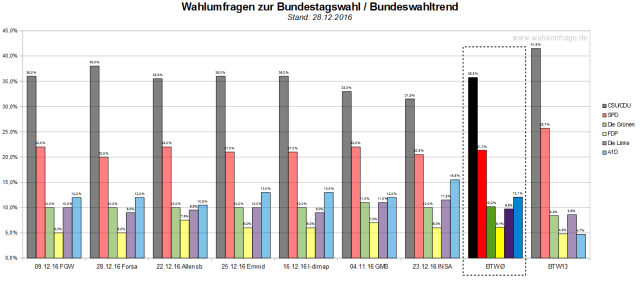 Der Bundeswahltrend vom 28. Dezember 2016 mit allen verwendeten Wahlumfragen zur Bundestagswahl 2017.