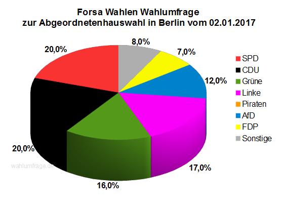 Neue Forsa Wahlumfrage zur Abgeordnetenhauswahl in Berlin vom 02.01.2017