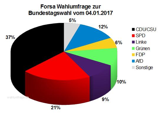 Neue Forsa Wahlprognose / Wahlumfrage zur Bundestagswahl 2017 vom 04. Januar 2017.