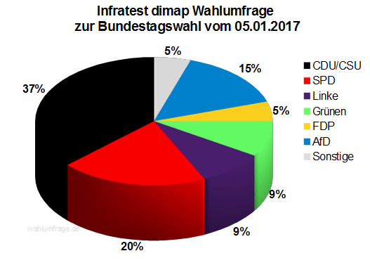 Aktuelle Infratest dimap Wahlumfrage zur Bundestagswahl 2017 – 05. Januar 2017.
