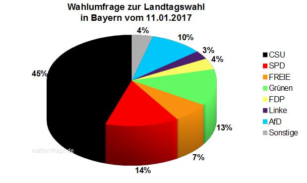 Aktuelle Infratest dimap Wahlumfrage zur Landtagswahl in Bayern vom 11. Januar 2017.