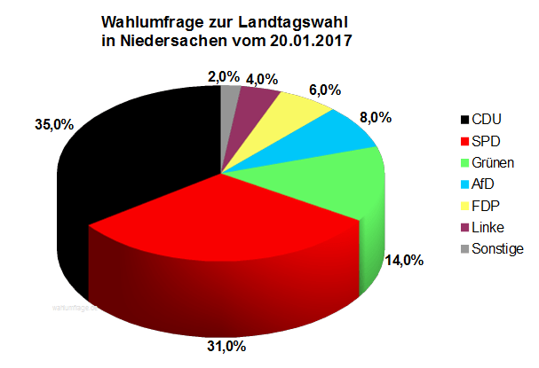 Aktuelle Infratest dimap Wahlumfrage zur Landtagswahl in Niedersachsen vom 20. Januar 2017.