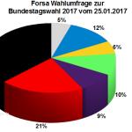 Neue Forsa Wahlprognose / Wahlumfrage zur Bundestagswahl 2017 vom 25. Januar 2017.