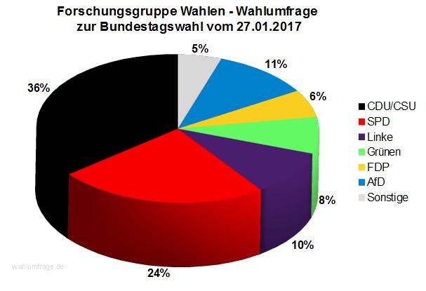Neue Forschungsgruppe Wahlen Wahlprognose zur Bundestagswahl 2017 vom 27. Januar 2017.