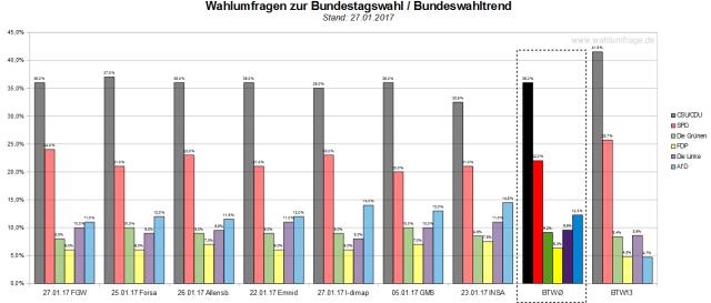 Der Bundeswahltrend vom 27. Januar 2017 mit allen verwendeten Wahlumfragen zur Bundestagswahl am 24. September 2017.